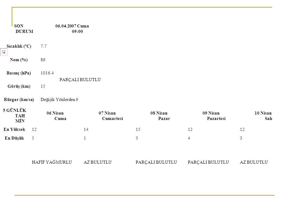 SON DURUM 06.04.2007 Cuma 09:00 Sıcaklık (ºC)7.7 Nem (%)86 Basınç (hPa)1016.4 PARÇALI BULUTLU Görüş (km)15 Rüzgar (km/sa)Değişik Yönlerden 6 5 GÜNLÜK TAH MİN 06 Nisan Cuma 07 Nisan Cumartesi 08 Nisan Pazar 09 Nisan Pazartesi 10 Nisan Salı En Yüksek12141512 En Düşük51343 HAFİF YAĞMURLUAZ BULUTLUPARÇALI BULUTLU AZ BULUTLU