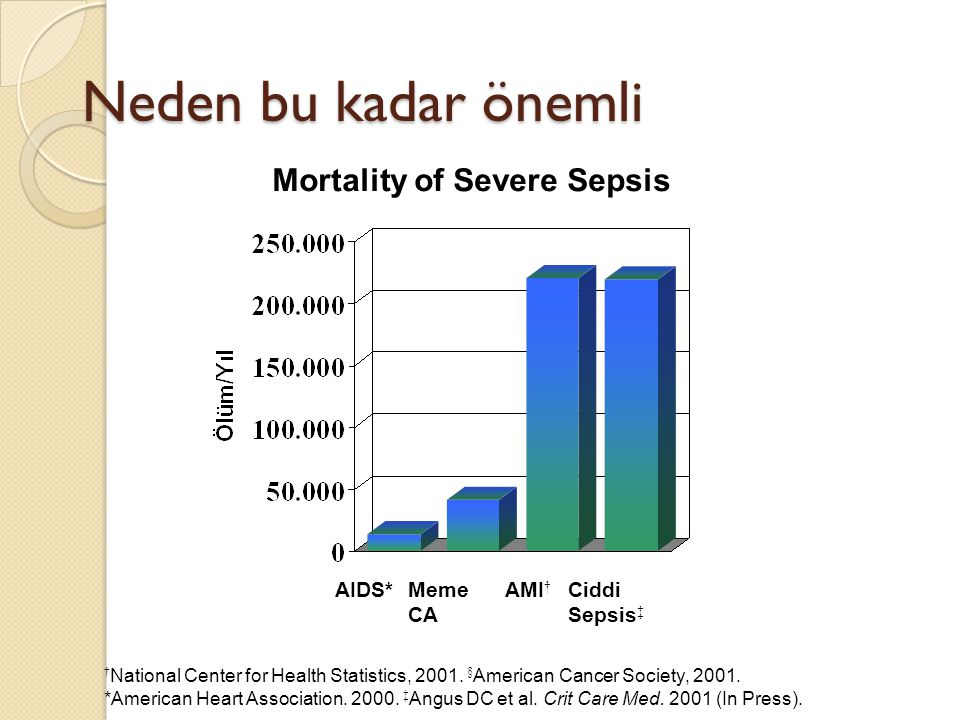Neden bu kadar önemli Mortality of Severe Sepsis AIDS*Ciddi Sepsis ‡ AMI † Meme CA † National Center for Health Statistics, 2001. § American Cancer So