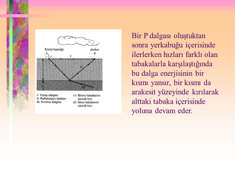 Bir P dalgası oluştuktan sonra yerkabuğu içerisinde ilerlerken hızları farklı olan tabakalarla karşılaştığında bu dalga enerjisinin bir kısmı yansır, bir kısmı da arakesit yüzeyinde kırılarak alttaki tabaka içerisinde yoluna devam eder.