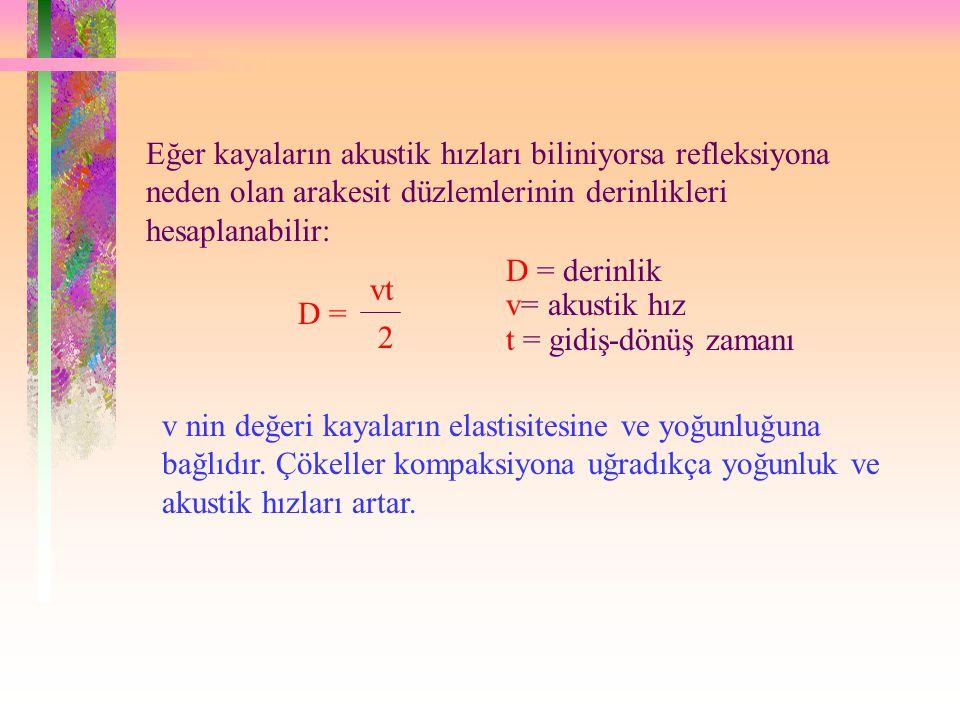 Eğer kayaların akustik hızları biliniyorsa refleksiyona neden olan arakesit düzlemlerinin derinlikleri hesaplanabilir: D = vt 2 D = derinlik v= akustik hız t = gidiş-dönüş zamanı v nin değeri kayaların elastisitesine ve yoğunluğuna bağlıdır.