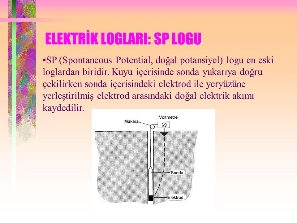 ELEKTRİK LOGLARI: SP LOGU SP (Spontaneous Potential, doğal potansiyel) logu en eski loglardan biridir. Kuyu içerisinde sonda yukarıya doğru çekilirken