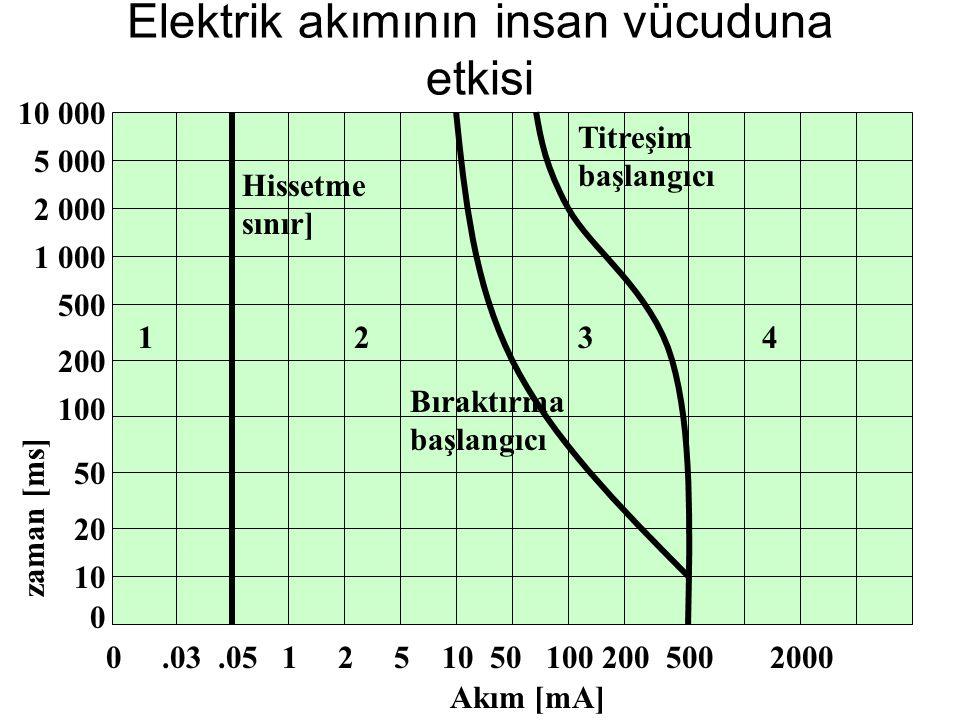 Elektrik akımının insan vücuduna etkisi 10 000 1234.0510501002005002000125.030 2 000 5 000 1 000 200 500 100 50 20 10 0 Akım [mA] zaman [ms] Hissetme
