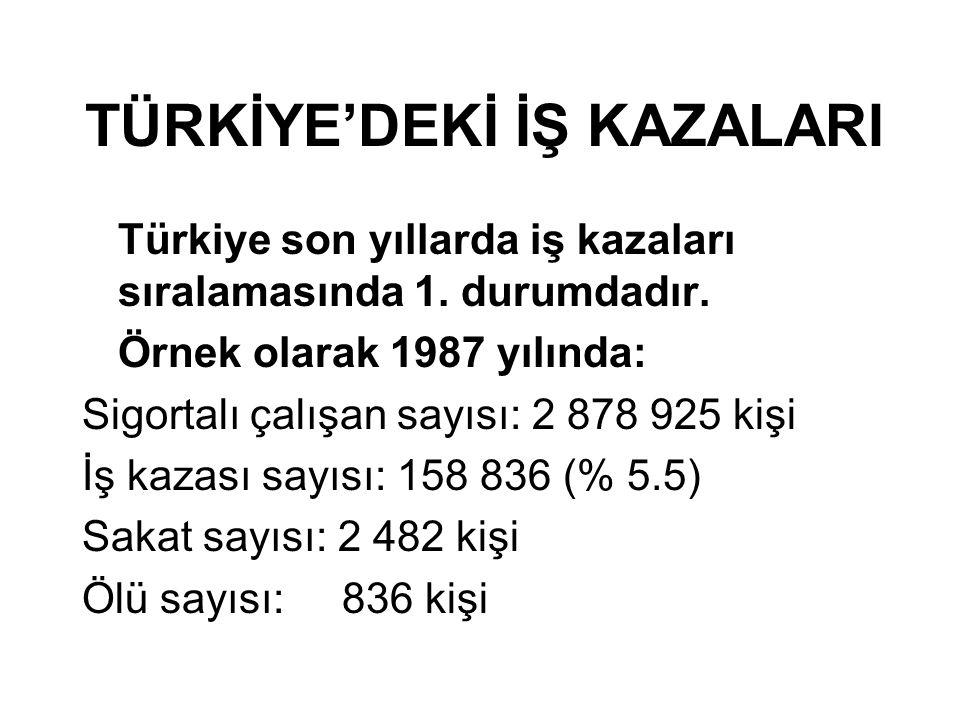 TÜRKİYE'DEKİ İŞ KAZALARI Türkiye son yıllarda iş kazaları sıralamasında 1. durumdadır. Örnek olarak 1987 yılında: Sigortalı çalışan sayısı: 2 878 925