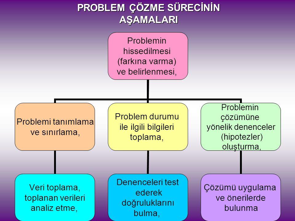 Problemin hissedilmesi (farkına varma) ve belirlenmesi, Problemi tanımlama ve sınırlama, Veri toplama, toplanan verileri analiz etme, Problem durumu ile ilgili bilgileri toplama, Denenceleri test ederek doğruluklarını bulma, Problemin çözümüne yönelik denenceler (hipotezler) oluşturma, Çözümü uygulama ve önerilerde bulunma PROBLEM ÇÖZME SÜRECİNİN AŞAMALARI