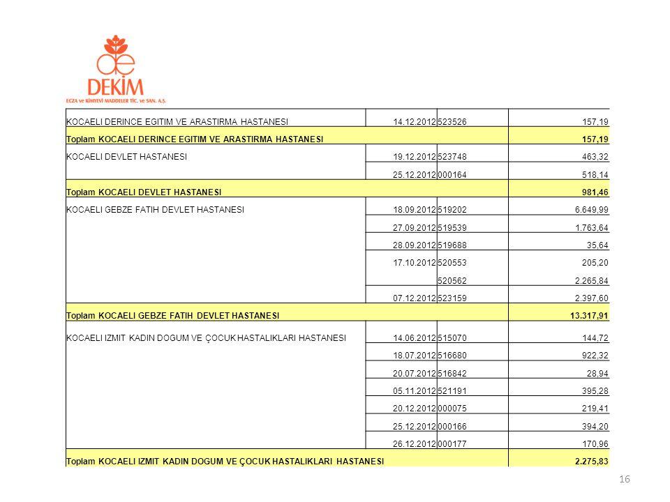 KOCAELI DERINCE EGITIM VE ARASTIRMA HASTANESI14.12.2012523526157,19 Toplam KOCAELI DERINCE EGITIM VE ARASTIRMA HASTANESI 157,19 KOCAELI DEVLET HASTANE