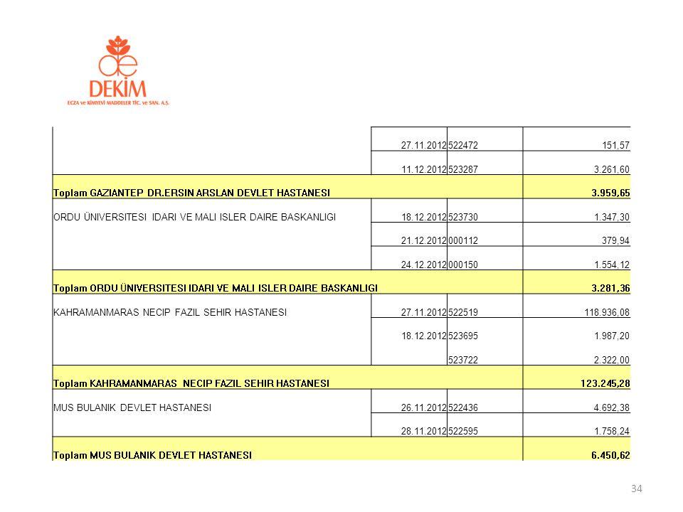 27.11.2012522472151,57 11.12.20125232873.261,60 Toplam GAZIANTEP DR.ERSIN ARSLAN DEVLET HASTANESI 3.959,65 ORDU ÜNIVERSITESI IDARI VE MALI ISLER DAIRE
