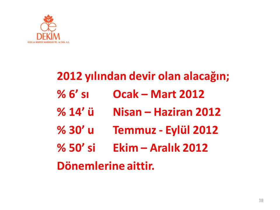 2012 yılından devir olan alacağın; % 6' sıOcak – Mart 2012 % 14' ü Nisan – Haziran 2012 % 30' u Temmuz - Eylül 2012 % 50' si Ekim – Aralık 2012 Döneml