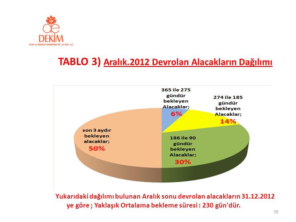 39 TABLO 3) Aralık.2012 Devrolan Alacakların Dağılımı Yukarıdaki dağılımı bulunan Aralık sonu devrolan alacakların 31.12.2012 ye göre ; Yaklaşık Ortal