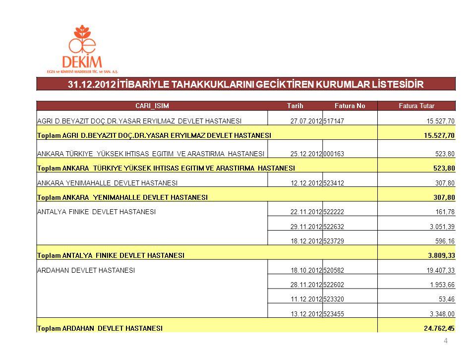 Tüm üyelerimize ait toplam değerin 40 milyon TL civarında olduğu düşünülmektedir.