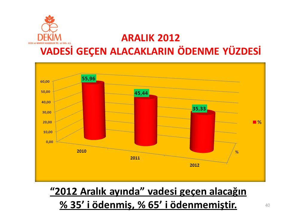 """ARALIK 2012 VADESİ GEÇEN ALACAKLARIN ÖDENME YÜZDESİ 40 """"2012 Aralık ayında"""" vadesi geçen alacağın % 35' i ödenmiş, % 65' i ödenmemiştir."""