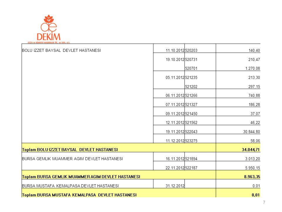 2012 yılından devir olan alacağın; % 6' sıOcak – Mart 2012 % 14' ü Nisan – Haziran 2012 % 30' u Temmuz - Eylül 2012 % 50' si Ekim – Aralık 2012 Dönemlerine aittir.