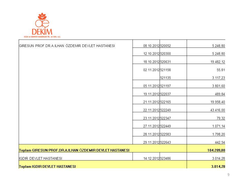 ISTANBUL KANUNI SULTAN SÜLEYMAN EGITIM VE ARASTIRMA HASTANESI21.12.201200011413.824,00 Toplam ISTANBUL KANUNI SULTAN SÜLEYMAN EGITIM VE ARASTIRMA HASTANESI 13.824,00 YILDIRIM BEYAZIT ÜNIVERSITESI ANKARA ATATÜRK EGITIM VE ARASTIRMA HASTANESI02.11.2012521132557,28 05.11.20125212306.900,31 08.11.2012521392848,12 09.11.2012521448301,32 04.12.20125228473.719,52 12.12.2012523395237,60 Toplam YILDIRIM BEYAZIT ÜNIVERSITESI ANKARA ATATÜRK EGITIM VE ARASTIRMA HASTANESI12.564,15 30