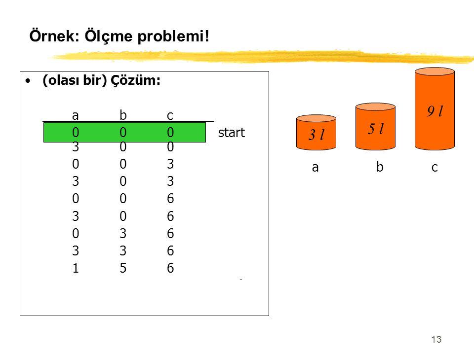 13 Örnek: Ölçme problemi! (olası bir) Çözüm: abc 000 start 300 003 303 006 306 036 336 156 057goal 3 l 5 l 9 l abc
