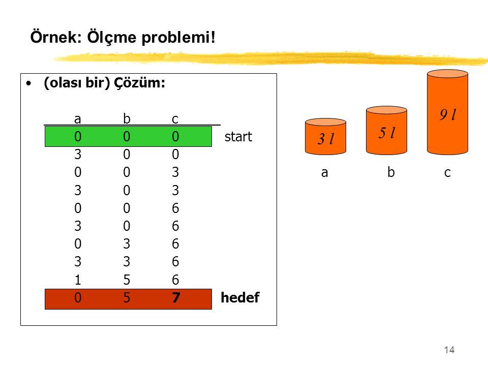 14 Örnek: Ölçme problemi! (olası bir) Çözüm: abc 000 start 300 003 303 006 306 036 336 156 057hedef 3 l 5 l 9 l abc