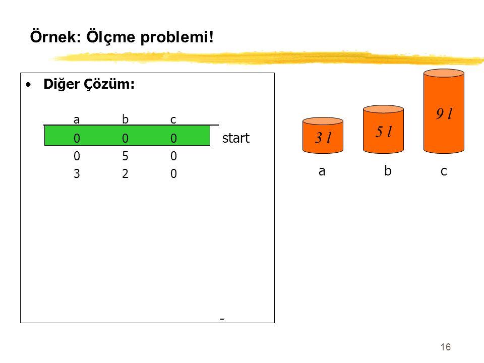 16 Örnek: Ölçme problemi! Diğer Çözüm: abc 000 start 050 320 003 303 006 306 036 336 156 057goal 3 l 5 l 9 l abc
