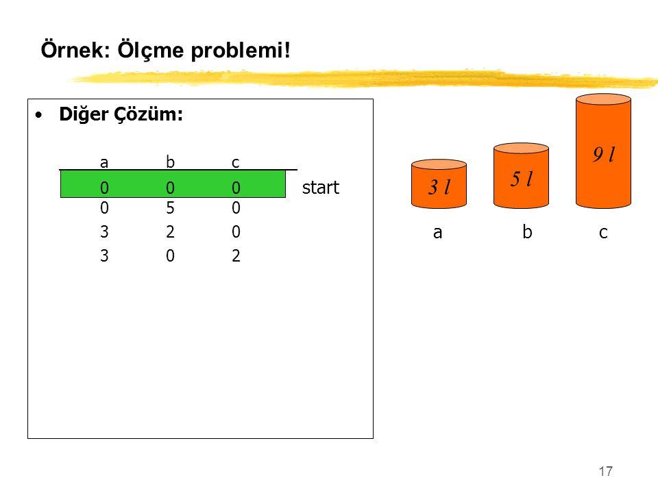 17 Örnek: Ölçme problemi! Diğer Çözüm: abc 000 start 050 320 302 303 006 306 036 336 156 057goal 3 l 5 l 9 l abc