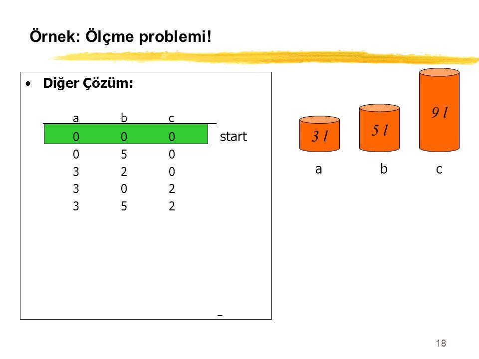 18 Örnek: Ölçme problemi! Diğer Çözüm: abc 000 start 050 320 302 352 006 306 036 336 156 057goal 3 l 5 l 9 l abc