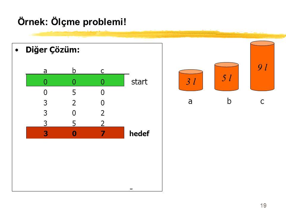 19 Örnek: Ölçme problemi! Diğer Çözüm: abc 000 start 050 320 302 352 307hedef 306 036 336 156 057goal 3 l 5 l 9 l abc