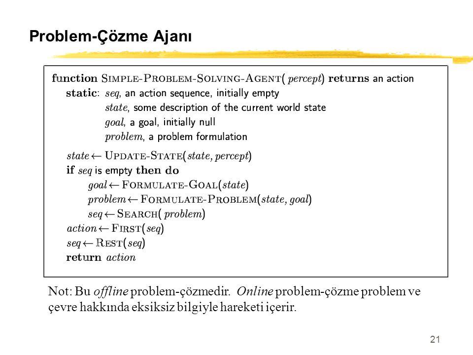 21 Problem-Çözme Ajanı Not: Bu offline problem-çözmedir. Online problem-çözme problem ve çevre hakkında eksiksiz bilgiyle hareketi içerir.