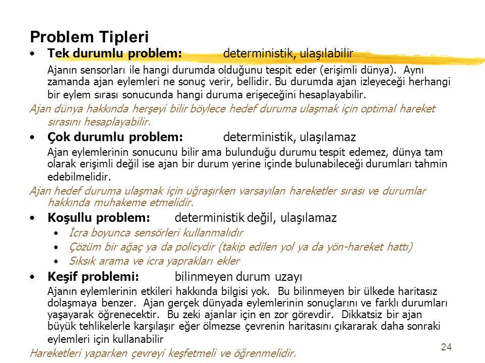 24 Problem Tipleri Tek durumlu problem: deterministik, ulaşılabilir Ajanın sensorları ile hangi durumda olduğunu tespit eder (erişimli dünya). Aynı za