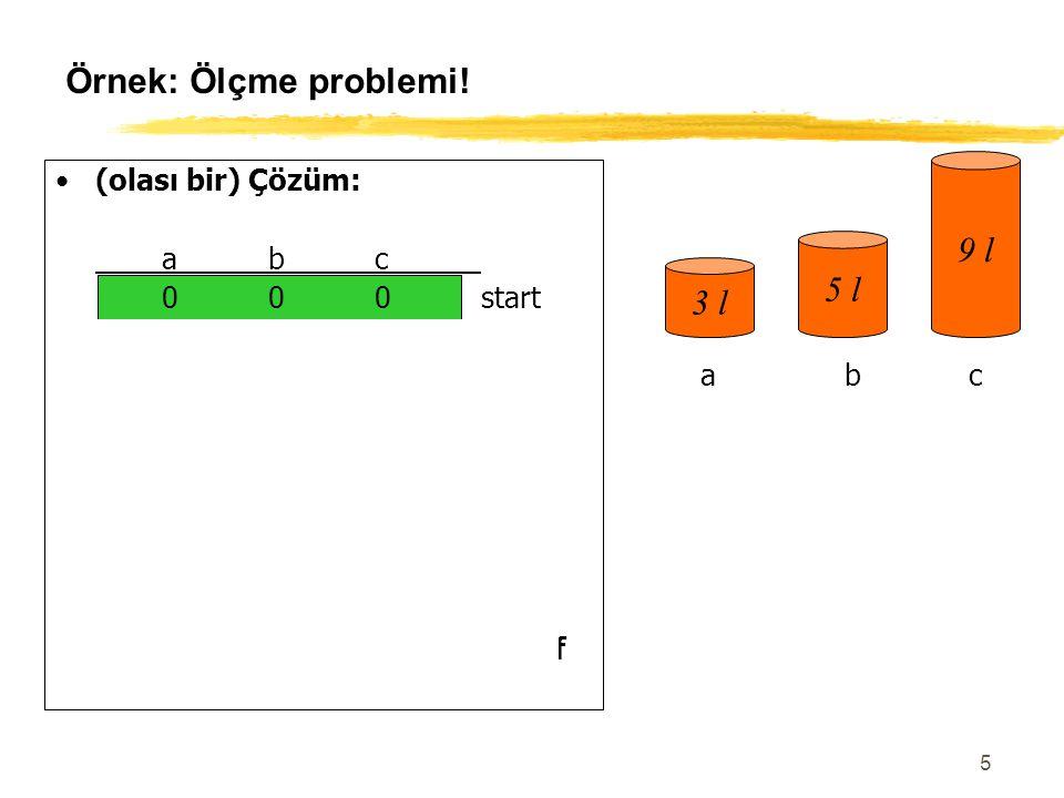 5 Örnek: Ölçme problemi! (olası bir) Çözüm: abc 000start 300 003 303 006 306 036 336 156 057hedef 3 l 5 l 9 l abc