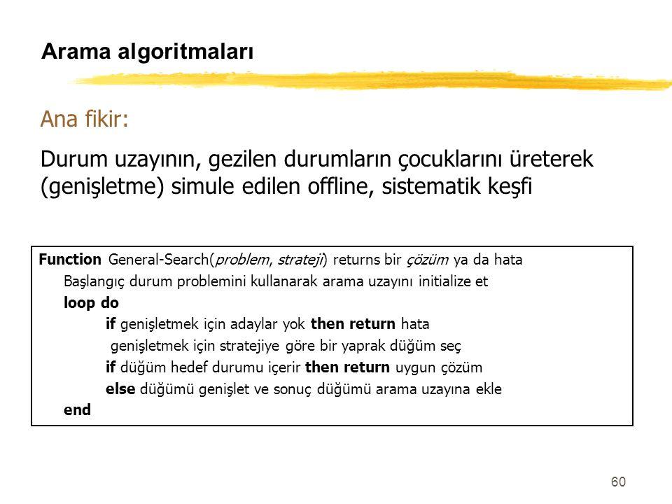 60 Arama algoritmaları Function General-Search(problem, strateji) returns bir çözüm ya da hata Başlangıç durum problemini kullanarak arama uzayını ini