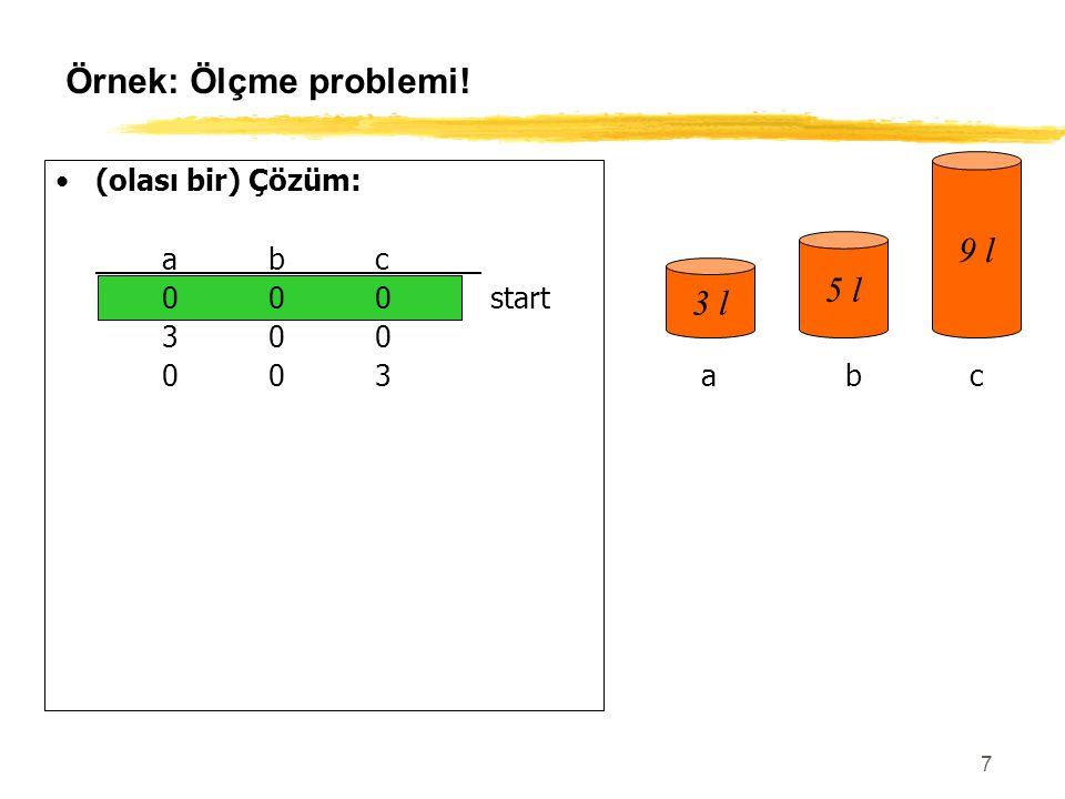 58 open := {S}; closed :={}; /* S- başlangıç durum repeat n := select(open); /* Açık listesinden açılmak için bir düğüm seçmeli */ if n amaç düğüm ise then exit başarılı sonuç expand(n) /* n'in tüm oğullarını üretmeli yeni üretilmiş düğümleri açık listesine eklemeli (tekrarlamaları kontrol etmeli) put n'i kapalı listesine eklemeli (tekrarlamaları yoklamalı) */ until open = {}; exit başarısız sonuç Durum_Uzayında_Arama Algoritması