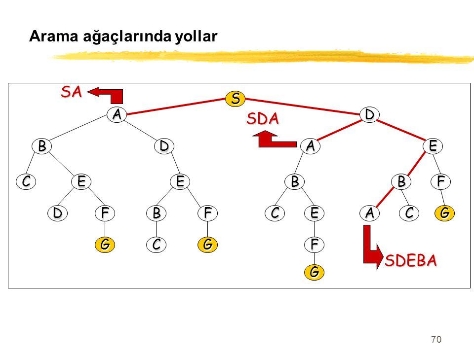 70 Arama ağaçlarında yollar S AD BDEA CEEBBF DFBFCEACG GCGF G SA SDA SDEBA