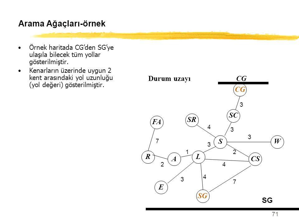 71 Arama Ağaçları-örnek Örnek haritada CG'den SG'ye ulaşıla bilecek tüm yollar gösterilmiştir. Kenarların üzerinde uygun 2 kent arasındaki yol uzunluğ