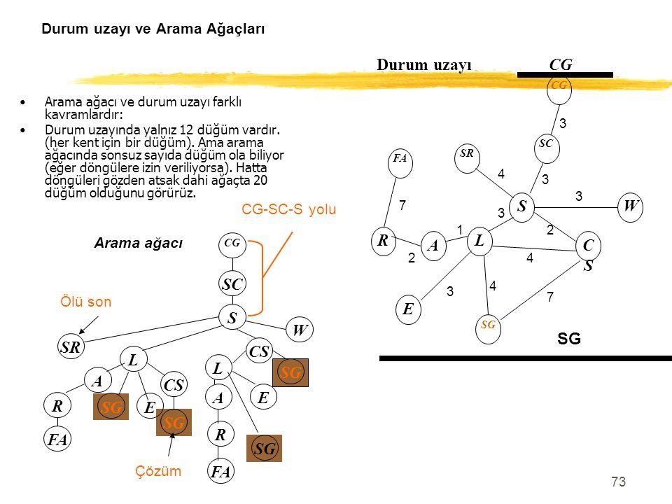 73 Durum uzayı ve Arama Ağaçları Arama ağacı ve durum uzayı farklı kavramlardır: Durum uzayında yalnız 12 düğüm vardır. (her kent için bir düğüm). Ama