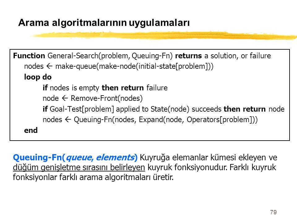 79 Arama algoritmalarının uygulamaları Function General-Search(problem, Queuing-Fn) returns a solution, or failure nodes  make-queue(make-node(initia