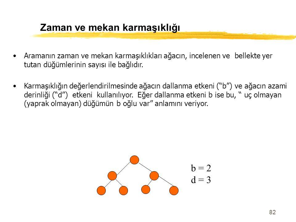 82 Zaman ve mekan karmaşıklığı Aramanın zaman ve mekan karmaşıklıkları ağacın, incelenen ve bellekte yer tutan düğümlerinin sayısı ile bağlıdır. Karma