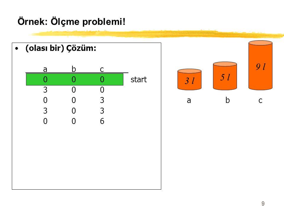 9 Örnek: Ölçme problemi! (olası bir) Çözüm: abc 000 start 300 003 303 006 306 036 336 156 057goal 3 l 5 l 9 l abc