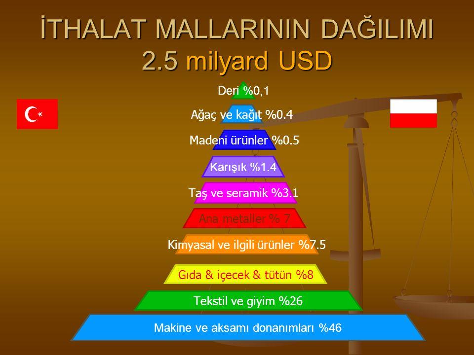 İTHALAT MALLARININ DAĞILIMI 2.5 milyard USD Deri %0,1 Ağaç ve kağıt %0.4 Madeni ürünler %0.5 Karışık %1.4 Taş ve seramik %3.1 Ana metaller % 7 Kimyasa