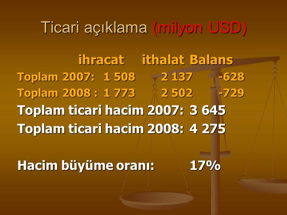 Ticari açıklama (milyon USD) ihracat ithalat Balans ihracat ithalat Balans Toplam 2007:1 508 2 137-628 Toplam 2008 :1 7732 502-729 Toplam ticari hacim