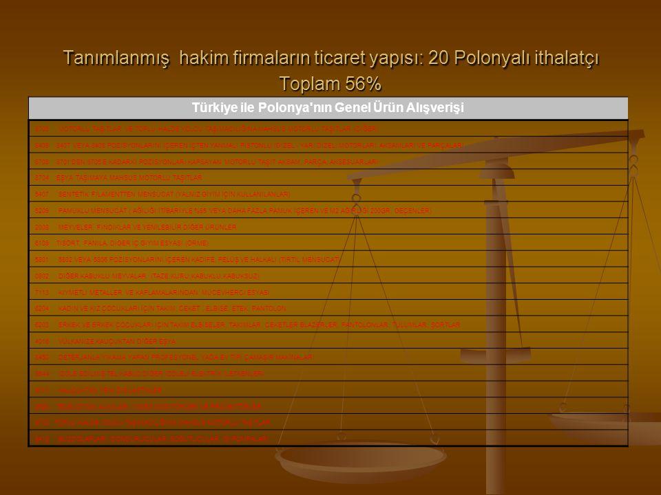 Tanımlanmış hakim firmaların ticaret yapısı: 20 Polonyalı ithalatçı Toplam 56% Türkiye ile Polonya'nın Genel Ürün Alışverişi 8703 MOTORLU TAŞITLAR VE