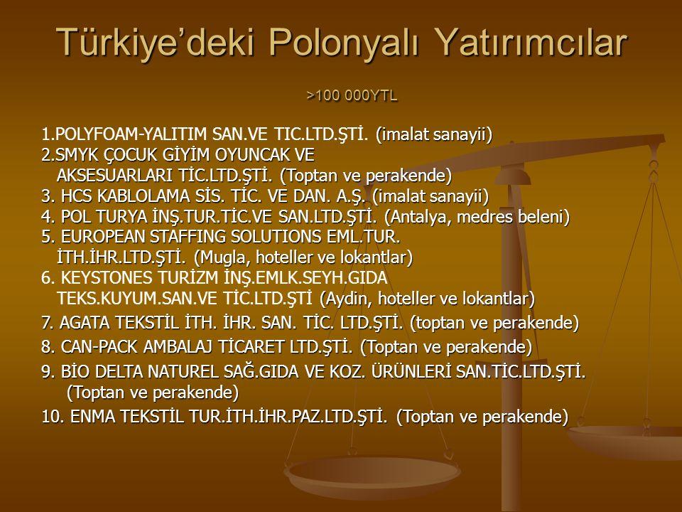 Türkiye'deki Polonyalı Yatırımcılar >100 000YTL (imalat sanayii) 1.POLYFOAM-YALITIM SAN.VE TIC.LTD.ŞTİ. (imalat sanayii) 2.SMYK ÇOCUK GİYİM OYUNCAK VE