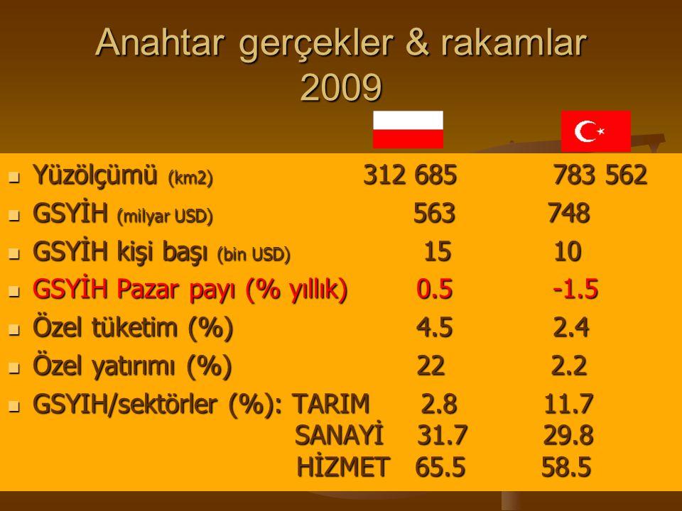 Anahtar gerçekler & rakamlar 2009 Yüzölçümü (km2) 312 685783 562 GSYİH (milyar USD) 563 748 GSYİH kişi başı (bin USD) 15 10 GSYİH Pazar payı (% yıllık