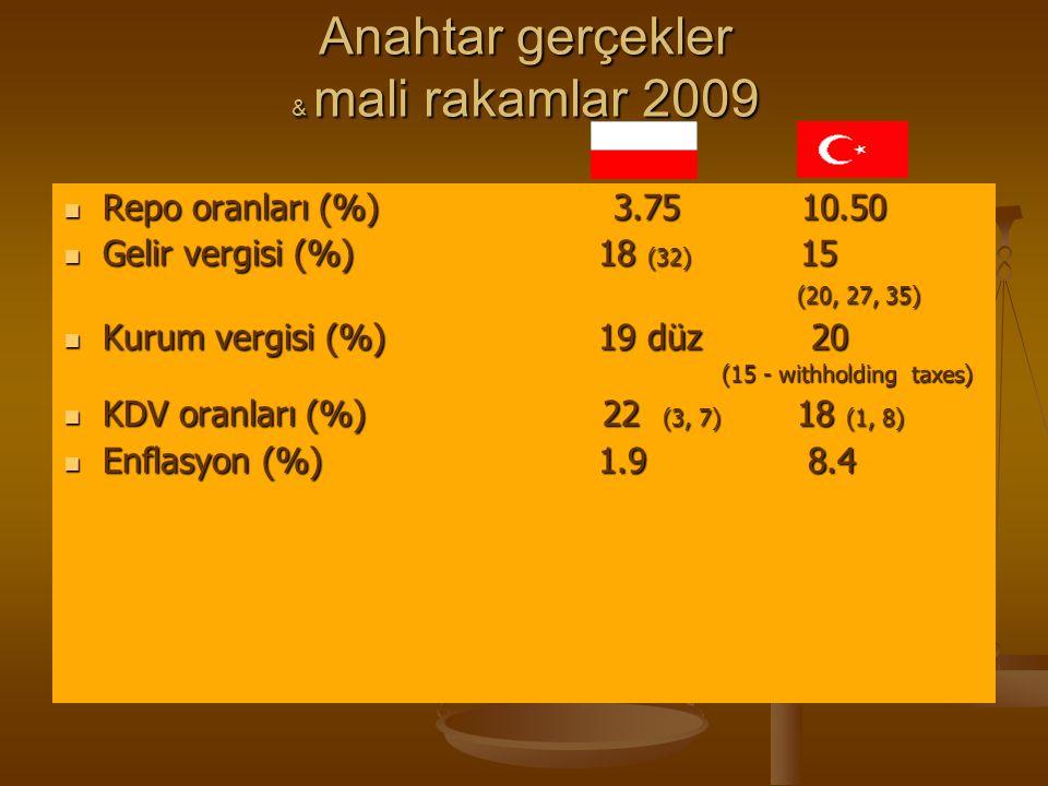 Anahtar gerçekler & mali rakamlar 2009 Repo oranları (%) 3.75 10.50 Repo oranları (%) 3.75 10.50 Gelir vergisi (%) 18 (32) 15 (20, 27, 35) Gelir vergi