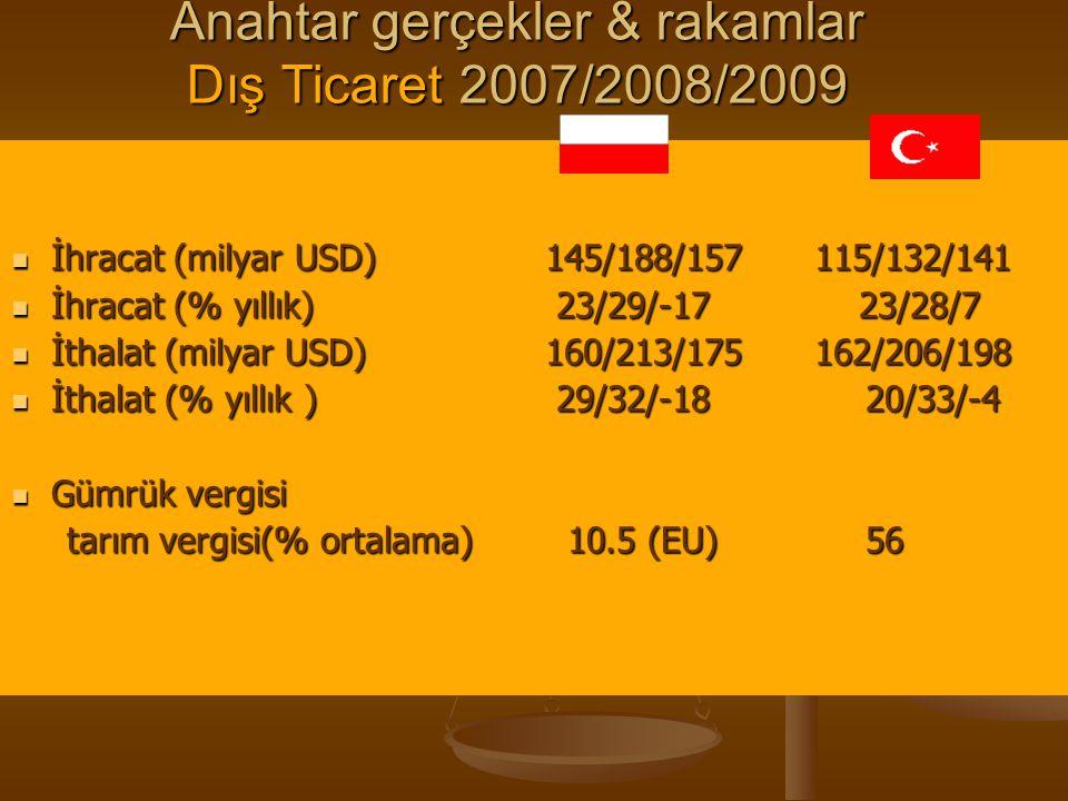 Anahtar gerçekler & rakamlar Dış Ticaret 2007/2008/2009 İhracat (milyar USD) 145/188/157 115/132/141 İhracat (milyar USD) 145/188/157 115/132/141 İhra