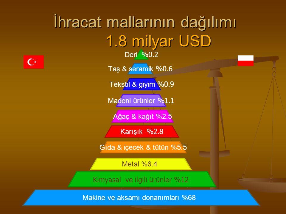 İhracat mallarının dağılımı 1.8 milyar USD Deri %0.2 Taş & seramik %0.6 Tekstil & giyim %0.9 Madeni ürünler %1.1 Ağaç & kağıt %2.5 Karışık %2.8 Gıda &