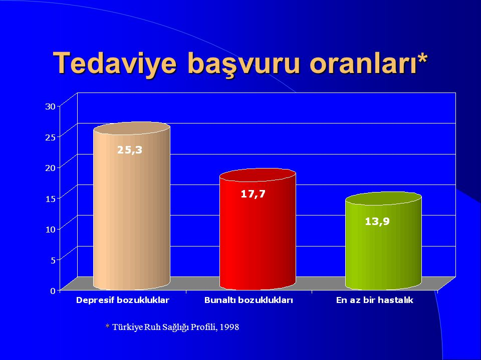 Bunaltı bozuklukları yaygınlığı (%)