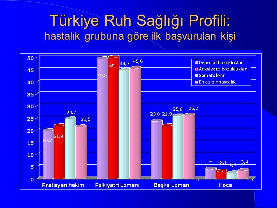 Tedaviye başvuru oranları * * * Türkiye Ruh Sağlığı Profili, 1998