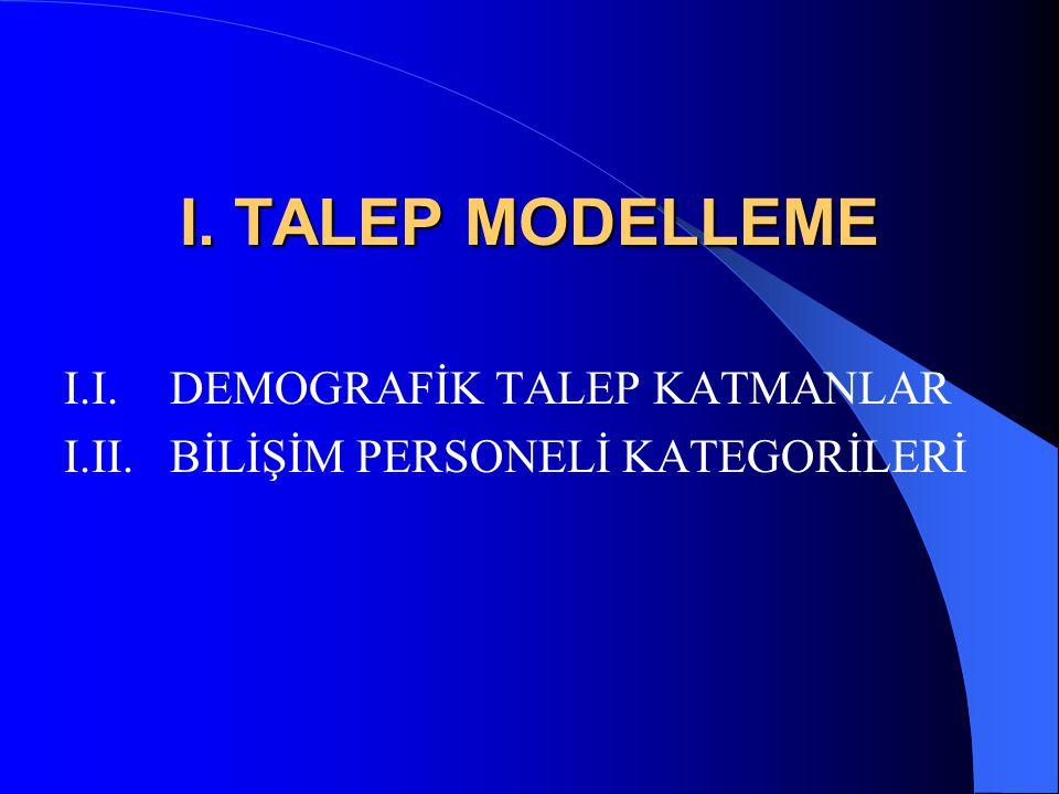 I. TALEP MODELLEME I.I. DEMOGRAFİK TALEP KATMANLAR I.II. BİLİŞİM PERSONELİ KATEGORİLERİ