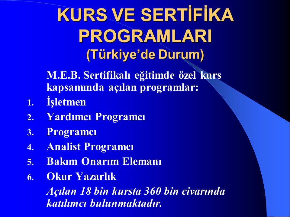 KURS VE SERTİFİKA PROGRAMLARI (Türkiye'de Durum) M.E.B. Sertifikalı eğitimde özel kurs kapsamında açılan programlar: 1. İşletmen 2. Yardımcı Programcı