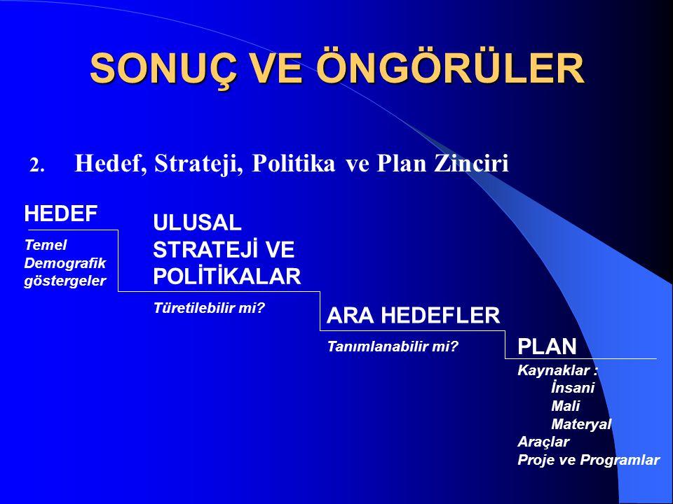 SONUÇ VE ÖNGÖRÜLER 2. Hedef, Strateji, Politika ve Plan Zinciri HEDEF Temel Demografik göstergeler ULUSAL STRATEJİ VE POLİTİKALAR Türetilebilir mi? AR
