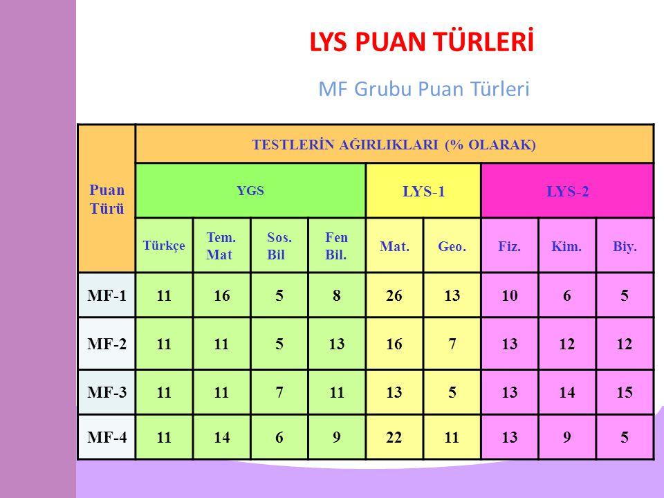 LYS PUAN TÜRLERİ MF Grubu Puan Türleri Puan Türü TESTLERİN AĞIRLIKLARI (% OLARAK) YGS LYS-1LYS-2 Türkçe Tem.