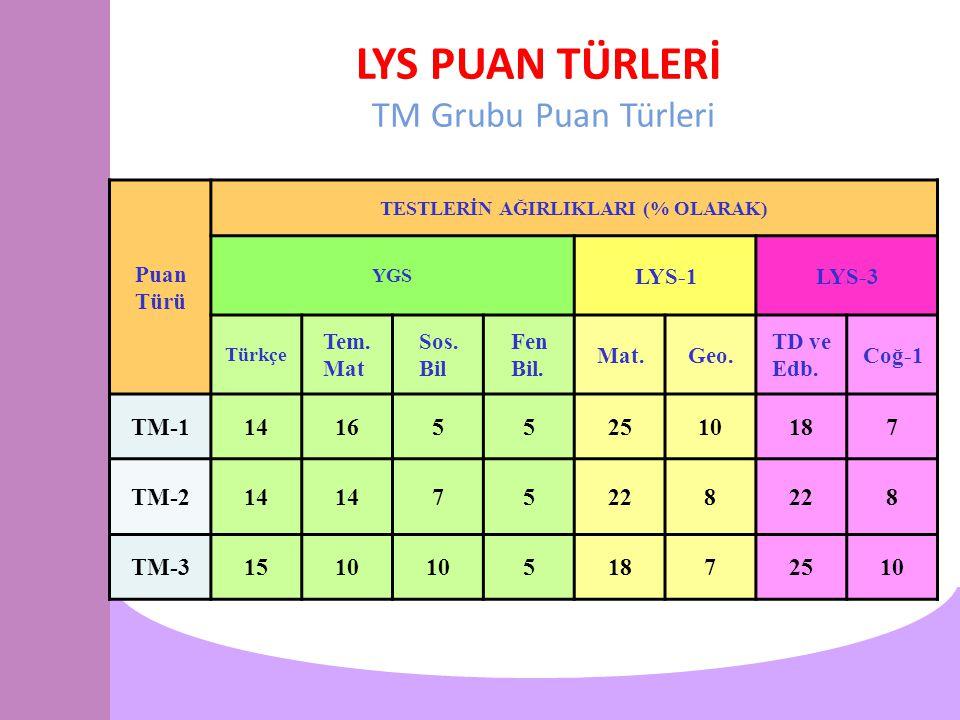 LYS PUAN TÜRLERİ TM Grubu Puan Türleri Puan Türü TESTLERİN AĞIRLIKLARI (% OLARAK) YGS LYS-1LYS-3 Türkçe Tem.