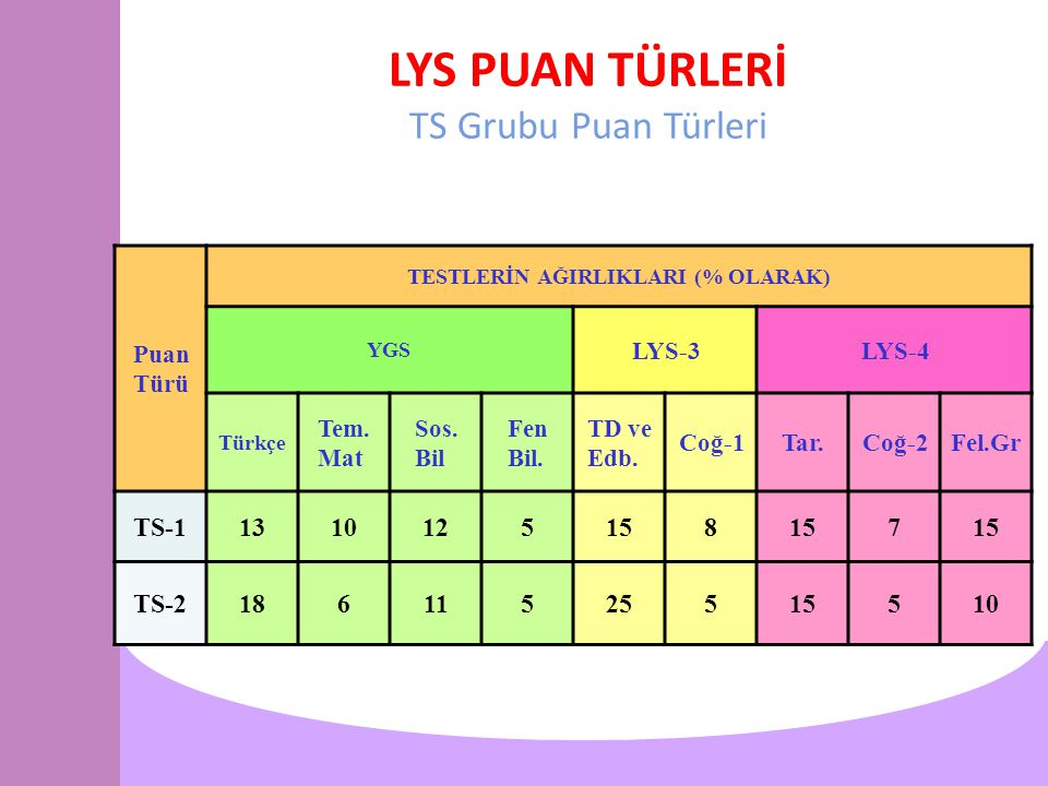 LYS PUAN TÜRLERİ TS Grubu Puan Türleri Puan Türü TESTLERİN AĞIRLIKLARI (% OLARAK) YGS LYS-3LYS-4 Türkçe Tem. Mat Sos. Bil Fen Bil. TD ve Edb. Coğ-1Tar