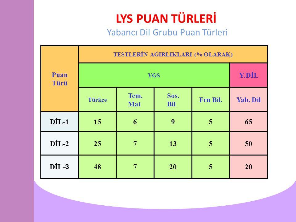 LYS PUAN TÜRLERİ Yabancı Dil Grubu Puan Türleri Puan Türü TESTLERİN AĞIRLIKLARI (% OLARAK) YGS Y.DİL Türkçe Tem.